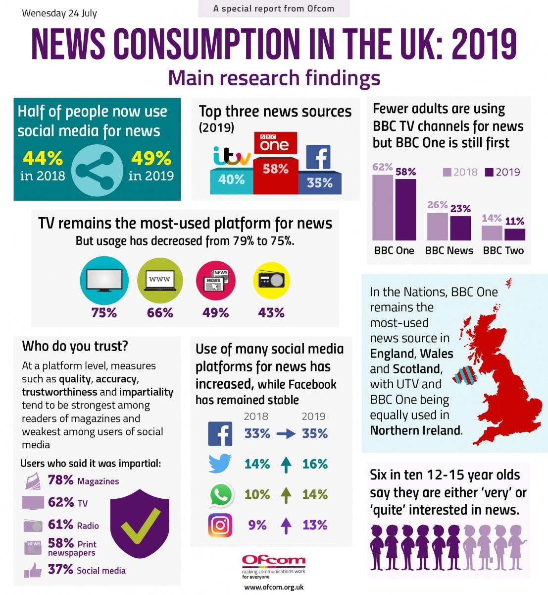 News-consumption-2019